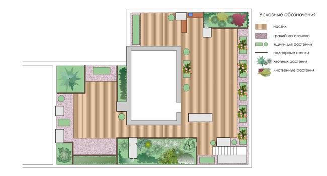 Сады на крыше